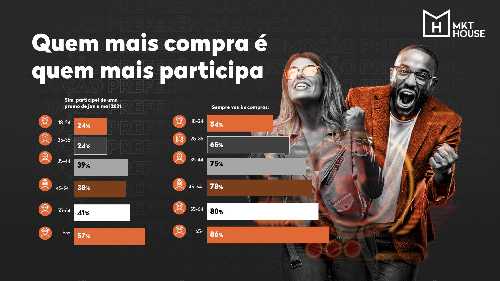 MKT House lança pesquisa inédita que aponta mudanças de perfis e diferentes formas do consumidor brasileiro se relacionar com promoção